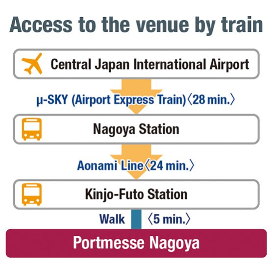 Access to the venue by train